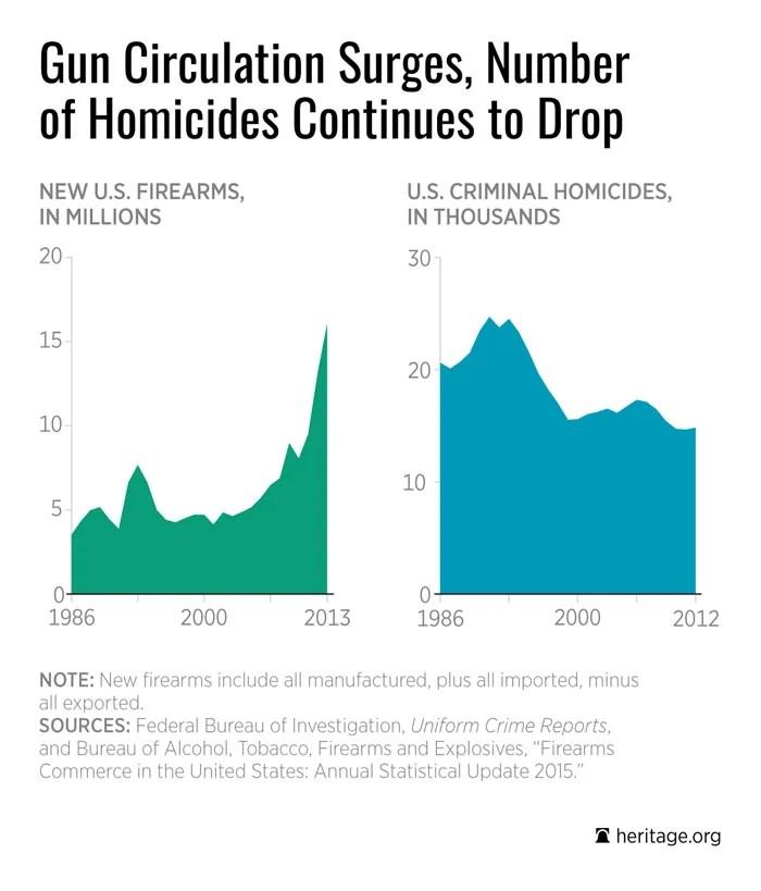 DS-fewer-guns-not-less-crime_700