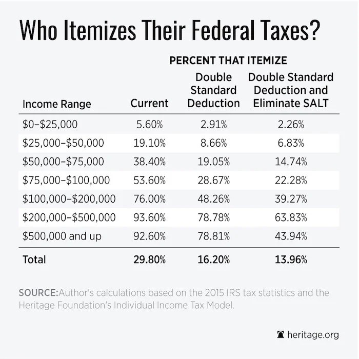 How Tax Reform Would Simplify Taxes for Tens of Millions
