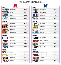 Your Official 2016-2017 Projected NFL Standings - Daily Snark