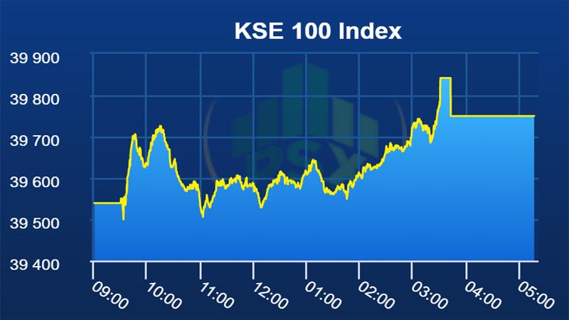 pakistan stocks end positive