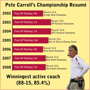 Carroll Decade
