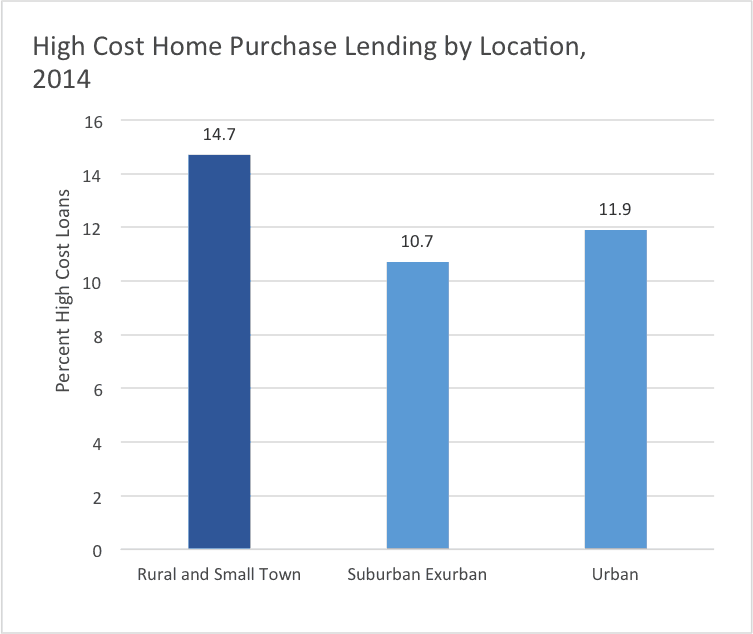 High Cost Home Purchase Lending by Location