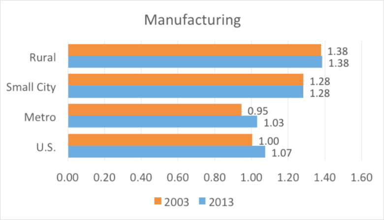 Figure 2. Manufacturing nonemployer establishments per 1,000 residents by county type