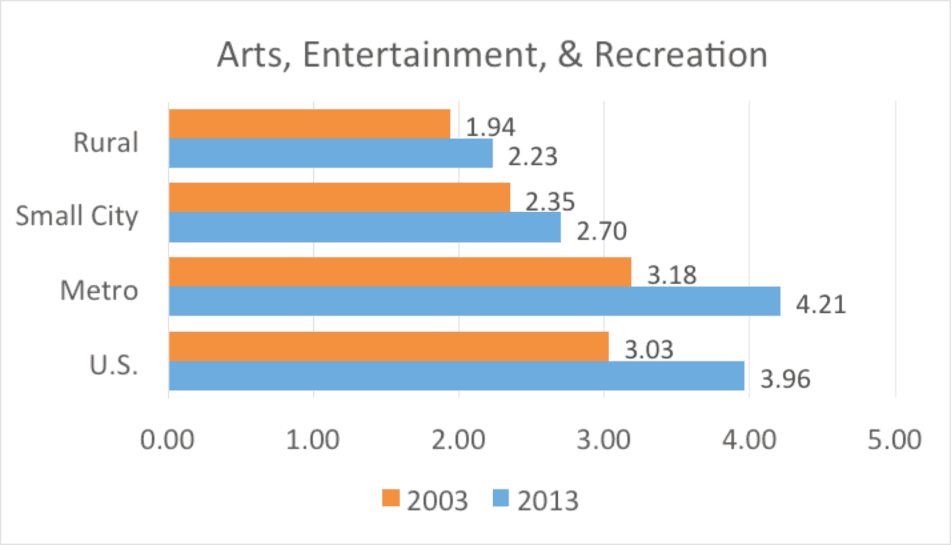 Figure 8. Arts, entertainment, and recreation nonemployer establishments per 1,000 residents by county type