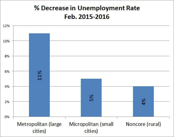 Daily Yonder/Bureau of Labor Statistics data