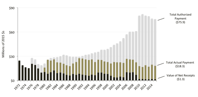 National Wildlife Refuge Revenue Sharing Payments- Authorized and Appropriated Payments, FY 1972-FY 2015