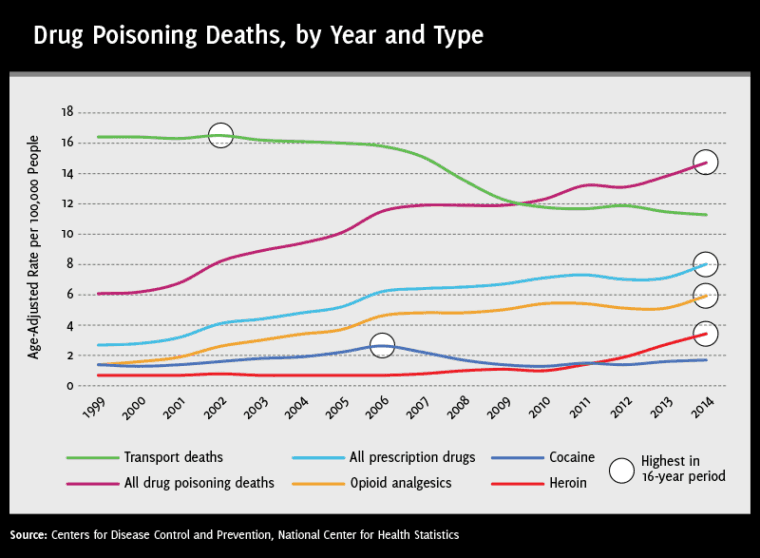 In 2010 the rate of deaths caused by transportation accidents (green line) dropped below the rate of deaths caused by drug poisoning (purple line). Drug poisoning generally means a drug overdose, whether intentional or unintentional. (Graphic produced by DrugAbuse.com using CDC data)
