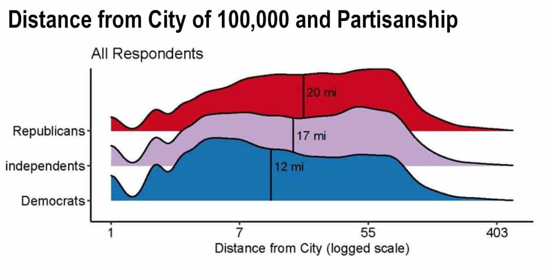 Distance from City of 100,000 and Partisanship