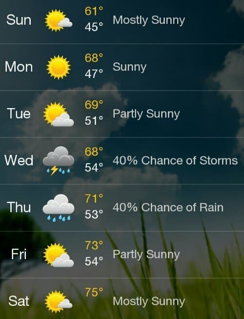 Wisconsin seven day weather forecast