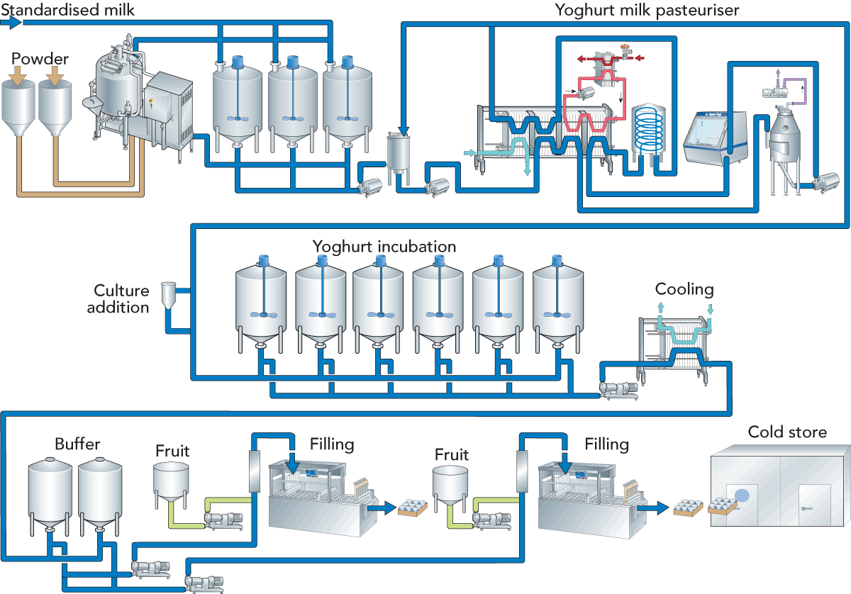 hight resolution of zoom fig 11 14 this is the flow diagram for production of stirred type yoghurt