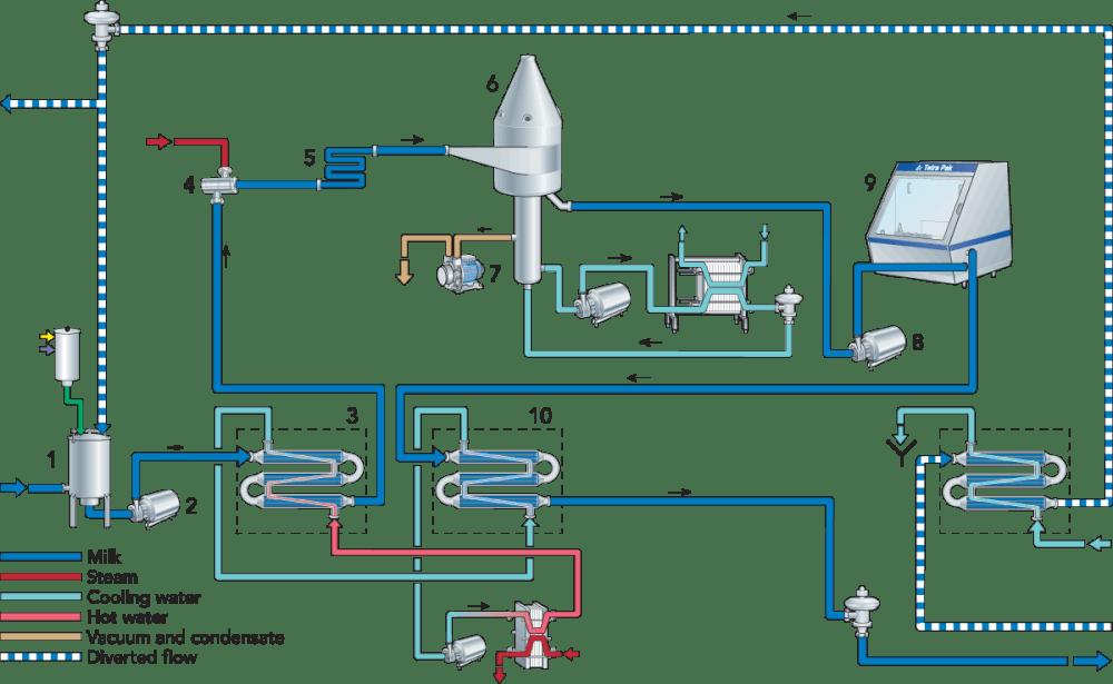 medium resolution of z32 vacuum hose diagram
