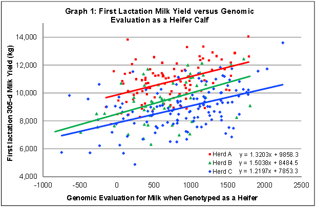 First-Lactation-Milk-Yield-versus-Genomic.png