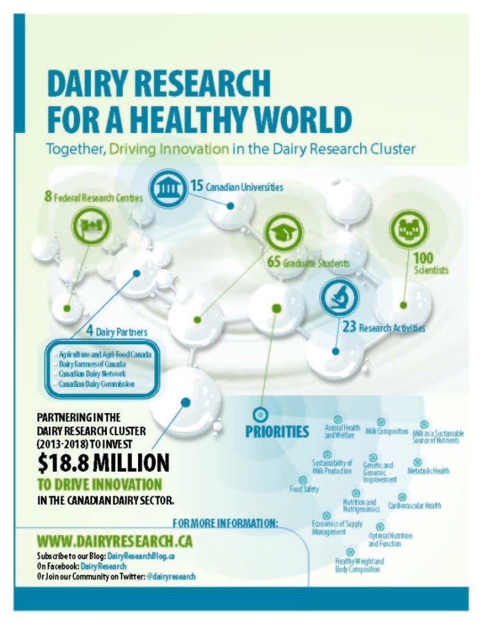 Dairy-Research-Info-Graphic-2014-791x1024.jpg