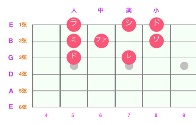 ギター指板ドレミ基礎オクターブ上