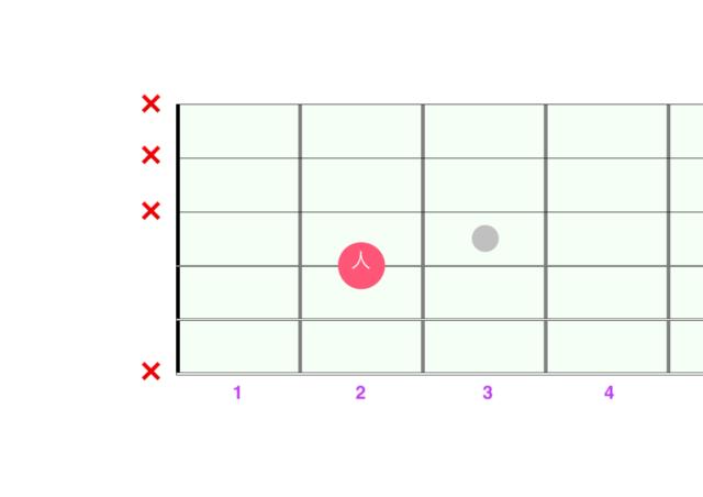 開放弦パワーコードA図解