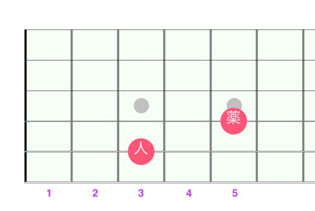 パワーコードC2音 図解