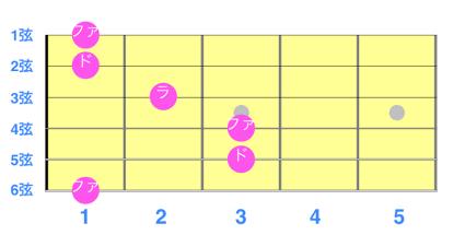 図解「コードF音階表」