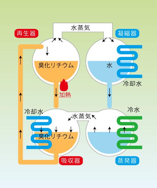 臭化リチウム吸収溶液抜取回収|株式會社ダイユー 大阪