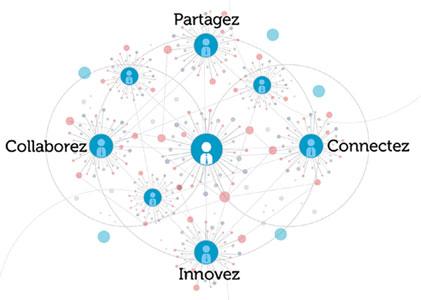réseaux sociaux entreprise Dajm communication RH et marque employeur