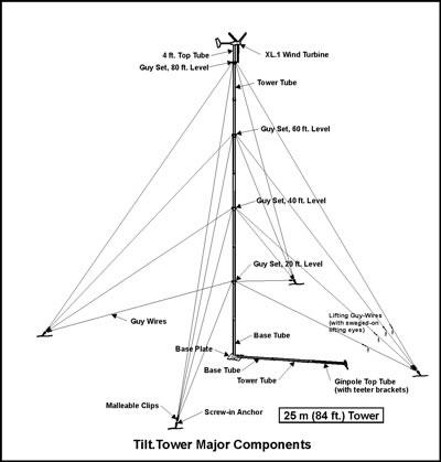 Electric Power Transmission. Diagrams. Auto Fuse Box Diagram