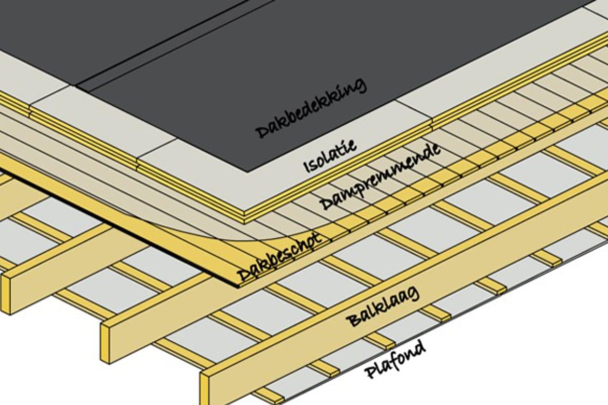 Dampscherm Plat Dak Opbouw En Plaatsing