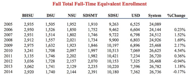 SDBOR Full-Time Equivalent Enrollment FY 2015