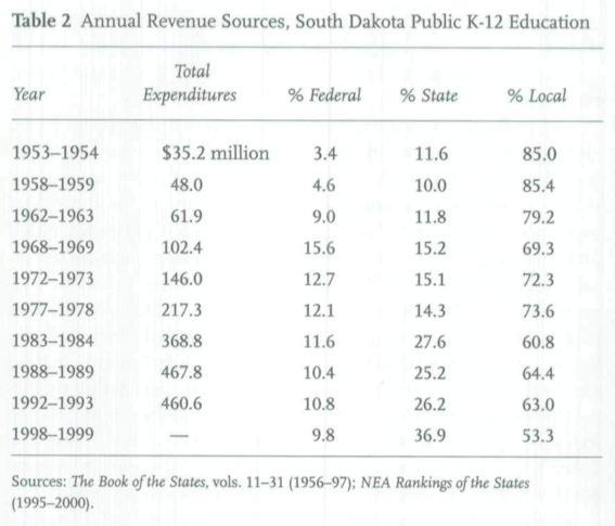 "John Miller, ""Education in South Dakota Since World War II,"" South Dakota HIstory, vol. 33, no. 1, Spring 2003, p. 56."