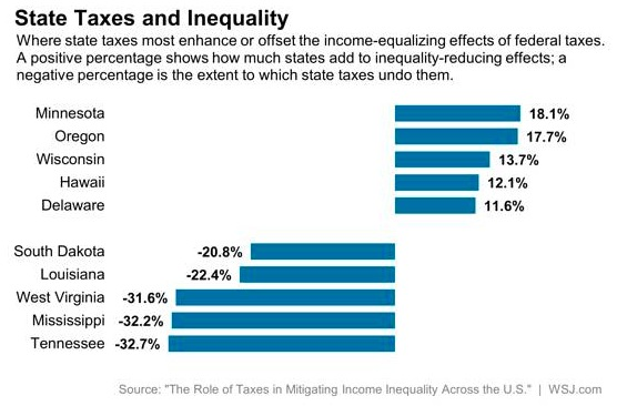 State Tax Policy and Income Inequality Top 5 Bottom 5