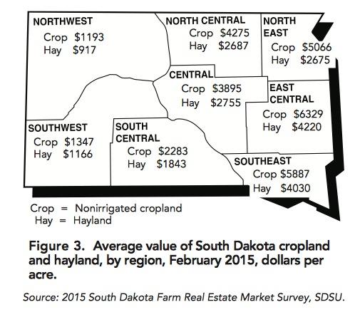 Value Cropland Hayland