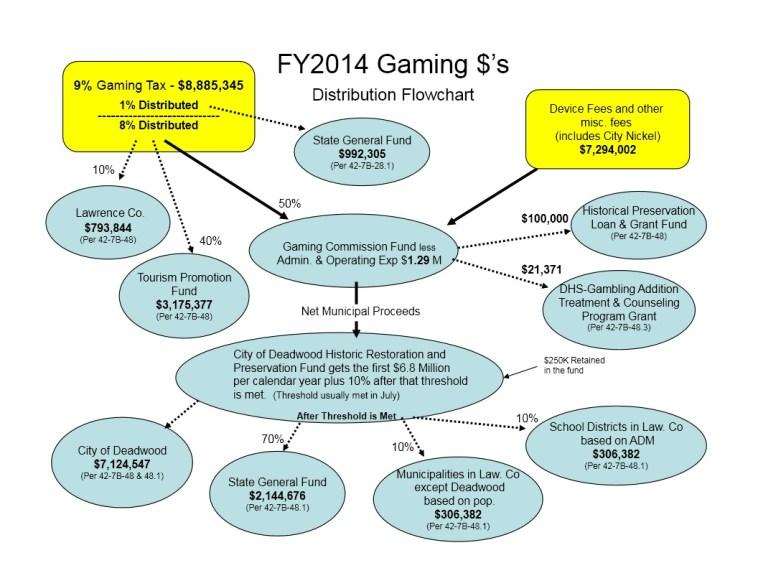 South Dakota FY2014 Gaming Revenue Flowchart, 2015.02.04