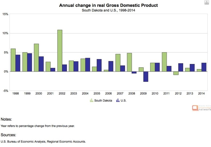 SD/US GDP growth 1997-2014