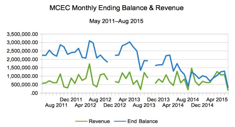 MCEC Revenue and Balance May 2011–Aug 2015