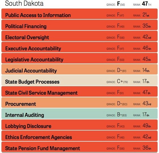 Corruption Scorecard for South Dakota, Center for Public Integrity, 2015. Click to access CPI's much cooler interactive scorecard!