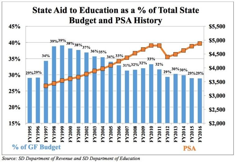 Blue Ribbon K-12 Budget Share and PSA History