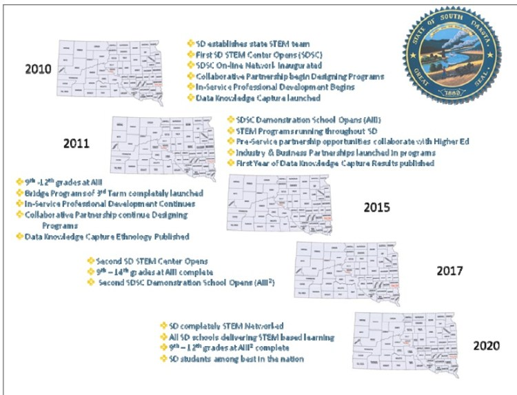 RTTT-AIII development timeline 2011–2020 (poor resolution in original)