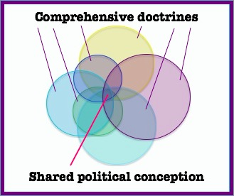 Comprehensive doctrines and shared political conception