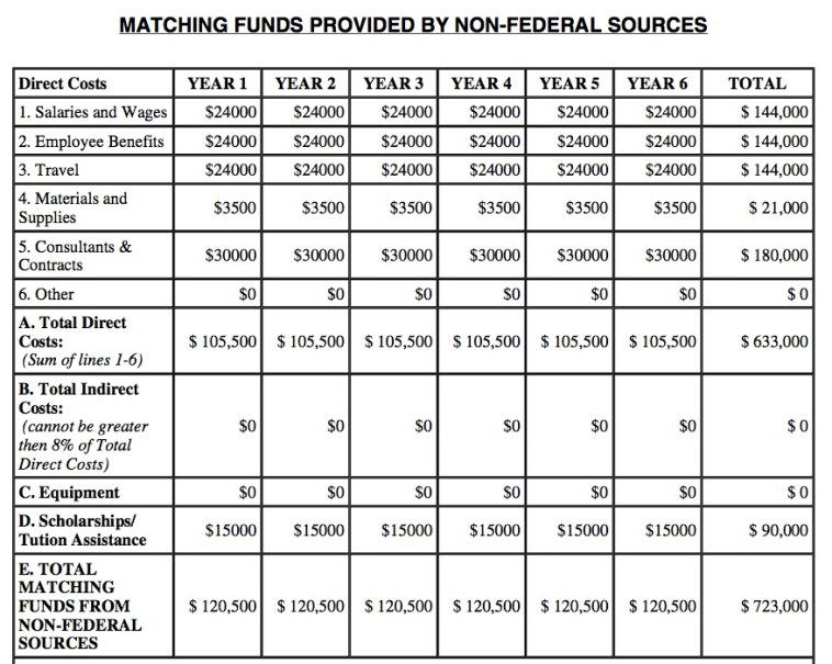 Non-federal matching resources pledged, SD GEAR UP app 2005, p. e4.