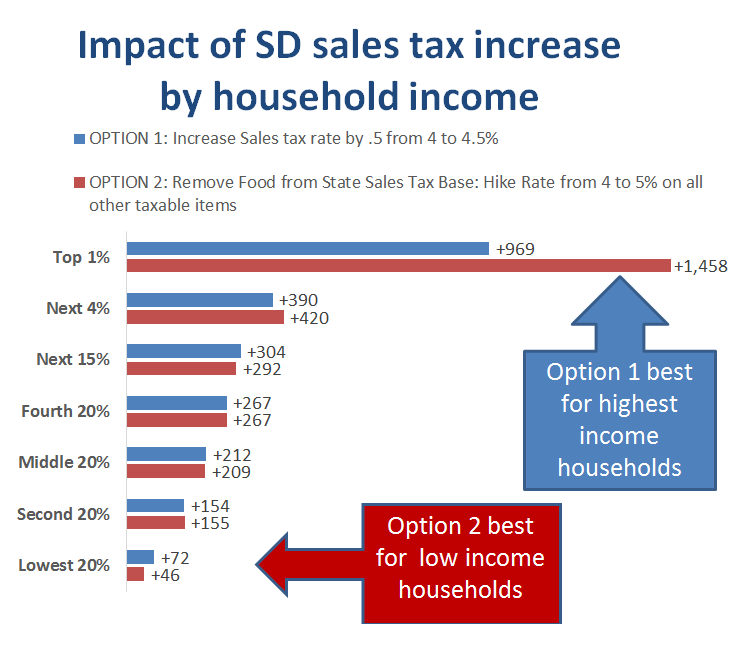 "Joy Smolnisky, ""WHO PAYS Increased SD Sales Taxes to Raise Teacher Salaries?"" South Dakota Budget and Policy Institute, 2016.02.07."