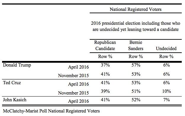 McClatchy-Marist Poll, Sanders vs GOP, released 2016.04.07.