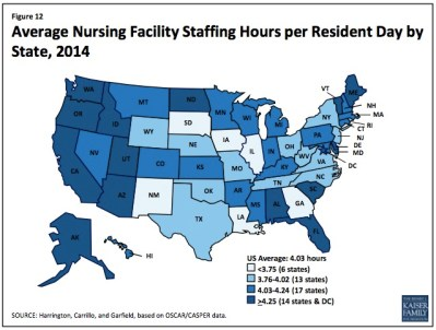 South Dakota nursing homes have the lowest nurse hours per resident day. Kaiser Family Foundation, August 2015.
