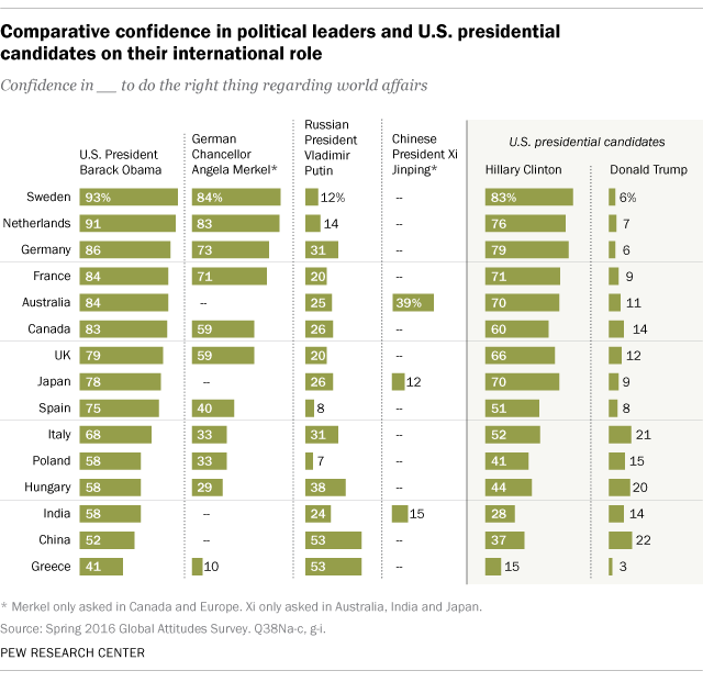 Pew Global confidence in leaders