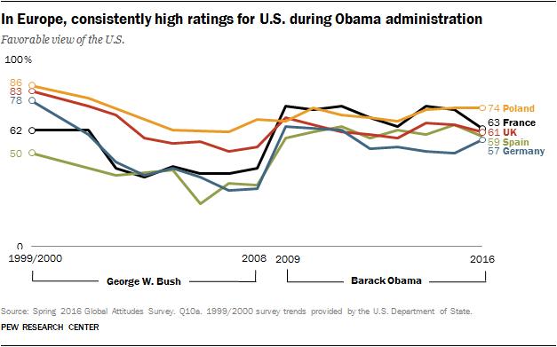 Pew: US overseas favorability Bush v Obama