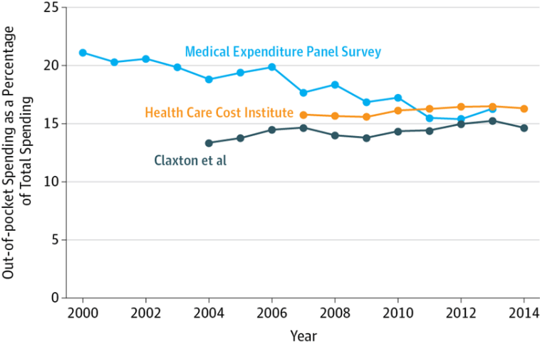 Out-of-pocket Spending as a Percentage of Total Health Care Spending for Individuals Enrolled in Employer-Based Coverage
