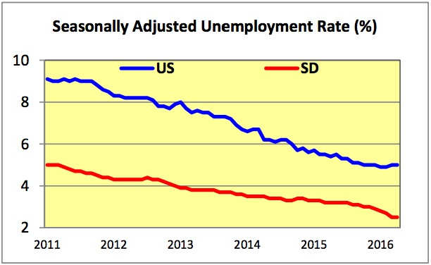 SD-US unemployment 2011-2016