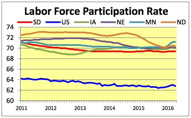 SD Labor Force Participation 2011-2016