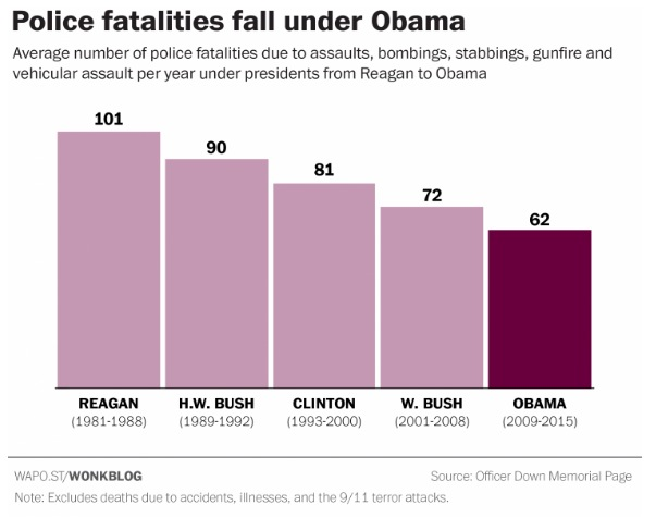 Police murders Reagan–Obama