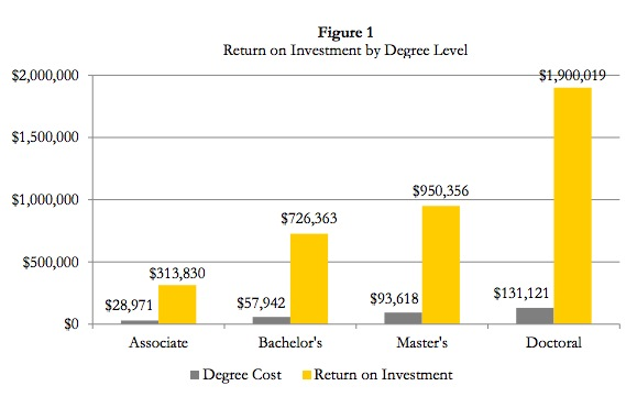 SDBOR, degree cost compared to lifetime earnings boost, August 2016