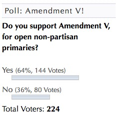 DFP Poll: Amendment V 20160828-31