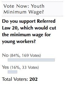 DFP poll youth minimum wage Oct 23-25 2016