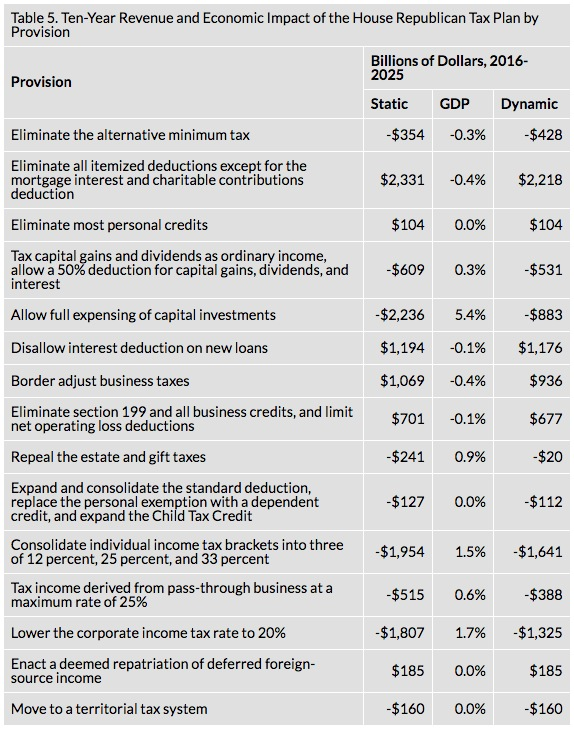 """Table 5. Ten-Year Revenue and Economic Impact of the House Republican Tax Plan by Provision"". Kyle Pomerau, ""Details and Analysis of the 2016 House Republican Tax Reform Plan,"" Tax Foundation, 2016.07.05."